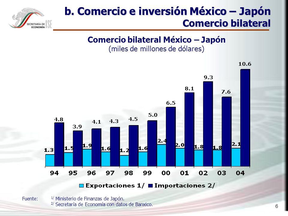 6 b. Comercio e inversión México – Japón Comercio bilateral Comercio bilateral México – Japón (miles de millones de dólares) Fuente: 1/ Ministerio de