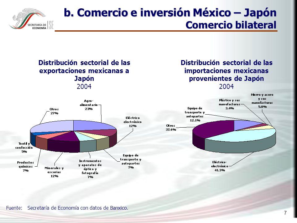 7 b. Comercio e inversión México – Japón Comercio bilateral Distribución sectorial de las exportaciones mexicanas a Japón 2004 Fuente: Secretaría de E