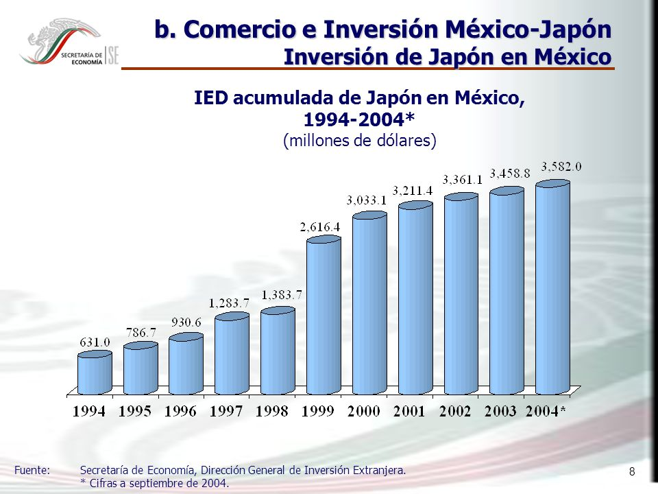 8 IED acumulada de Japón en México, 1994-2004* (millones de dólares) Fuente: Secretaría de Economía, Dirección General de Inversión Extranjera.