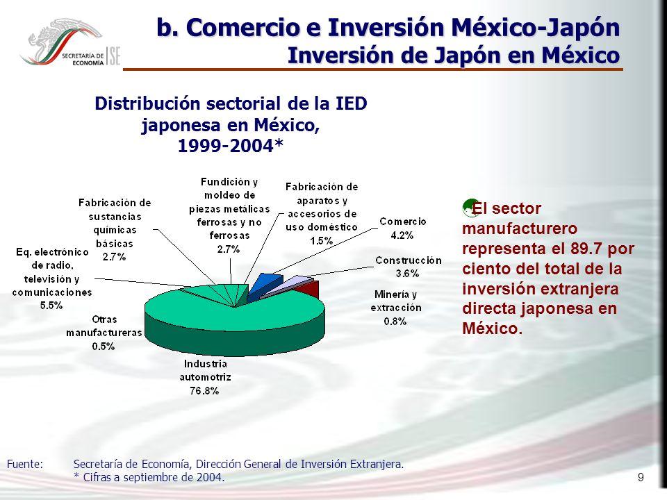 20 c.Resultados Comercio de bienes.