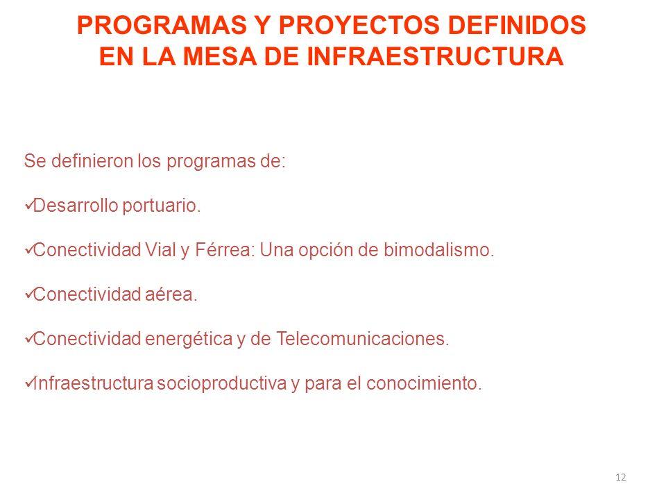 PROGRAMAS Y PROYECTOS DEFINIDOS EN LA MESA DE INFRAESTRUCTURA Se definieron los programas de: Desarrollo portuario.