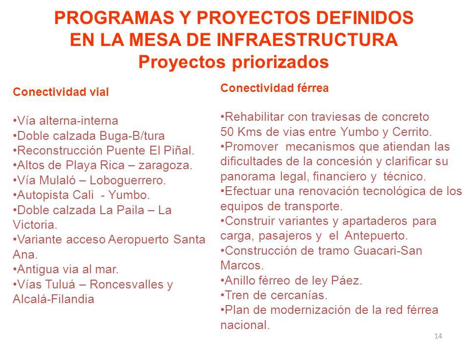PROGRAMAS Y PROYECTOS DEFINIDOS EN LA MESA DE INFRAESTRUCTURA Proyectos priorizados Conectividad vial Vía alterna-interna Doble calzada Buga-B/tura Reconstrucción Puente El Piñal.