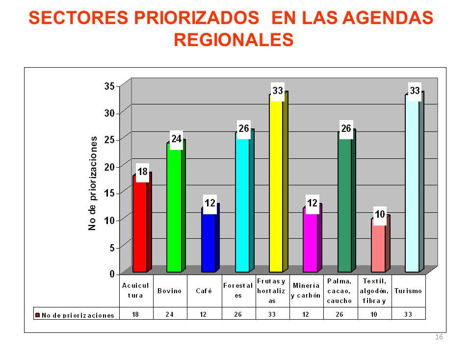 SECTORES PRIORIZADOS EN LAS AGENDAS REGIONALES 16