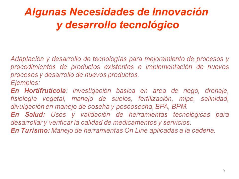 Algunas Necesidades de Innovación y desarrollo tecnológico Adaptación y desarrollo de tecnologías para mejoramiento de procesos y procedimientos de productos existentes e implementación de nuevos procesos y desarrollo de nuevos productos.