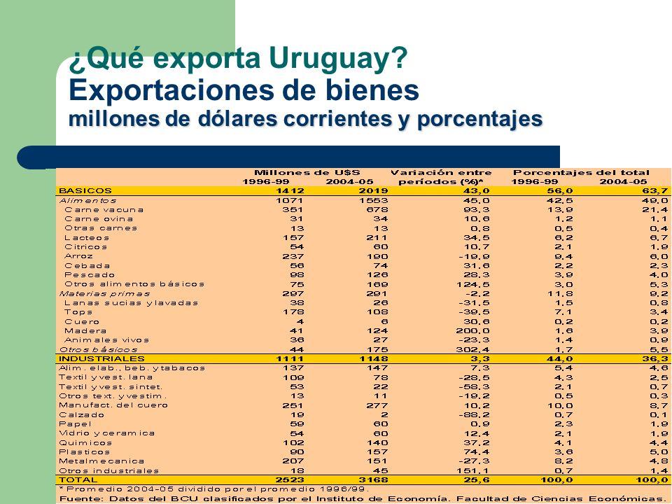 millones de dólares corrientes y porcentajes ¿Qué exporta Uruguay? Exportaciones de bienes millones de dólares corrientes y porcentajes
