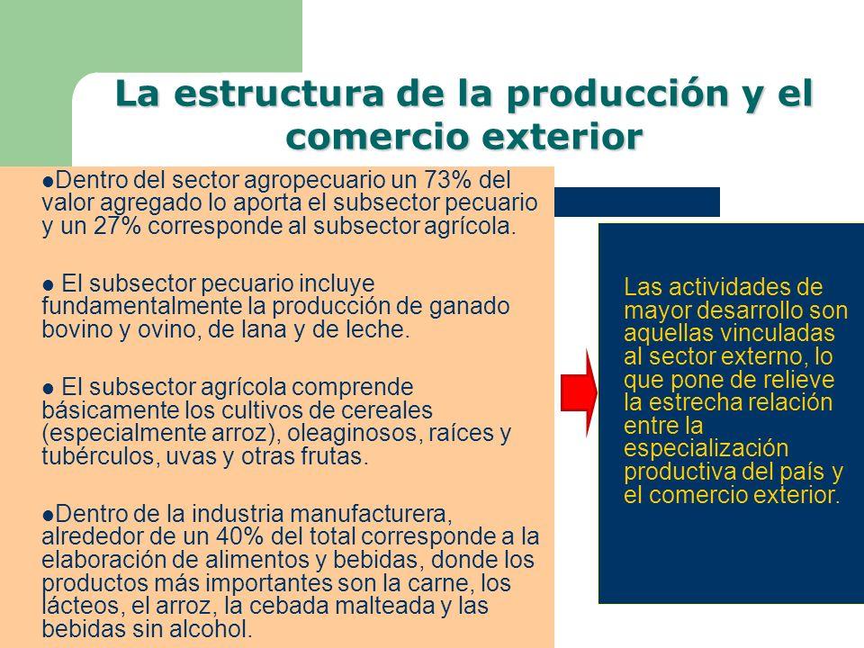 Dentro del sector agropecuario un 73% del valor agregado lo aporta el subsector pecuario y un 27% corresponde al subsector agrícola. El subsector pecu