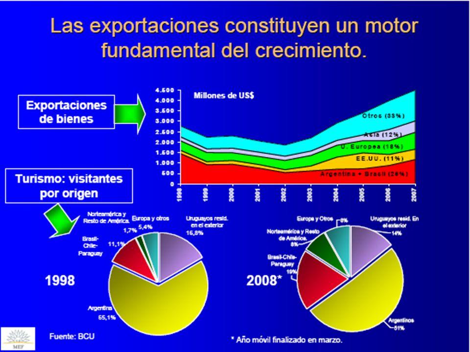 Exportaciones y crecimiento