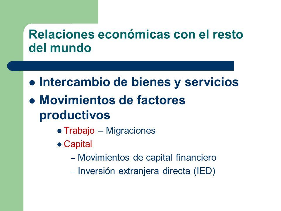 Relaciones económicas con el resto del mundo Intercambio de bienes y servicios Movimientos de factores productivos Trabajo – Migraciones Capital – Mov