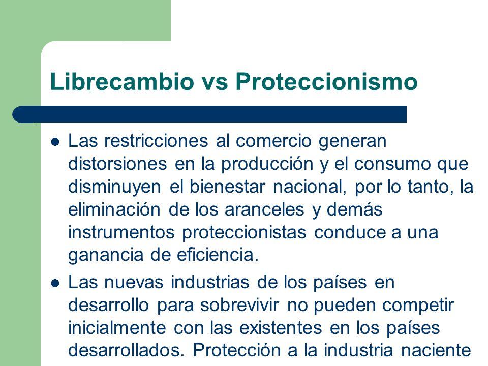 Librecambio vs Proteccionismo Las restricciones al comercio generan distorsiones en la producción y el consumo que disminuyen el bienestar nacional, p