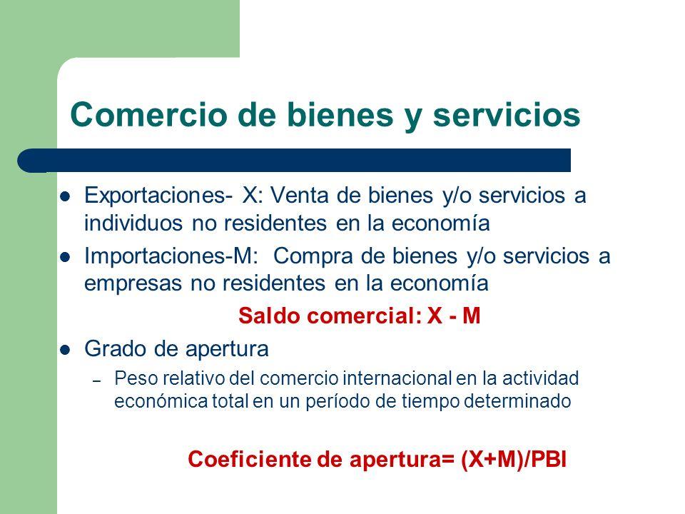 Comercio de bienes y servicios Exportaciones- X: Venta de bienes y/o servicios a individuos no residentes en la economía Importaciones-M: Compra de bi