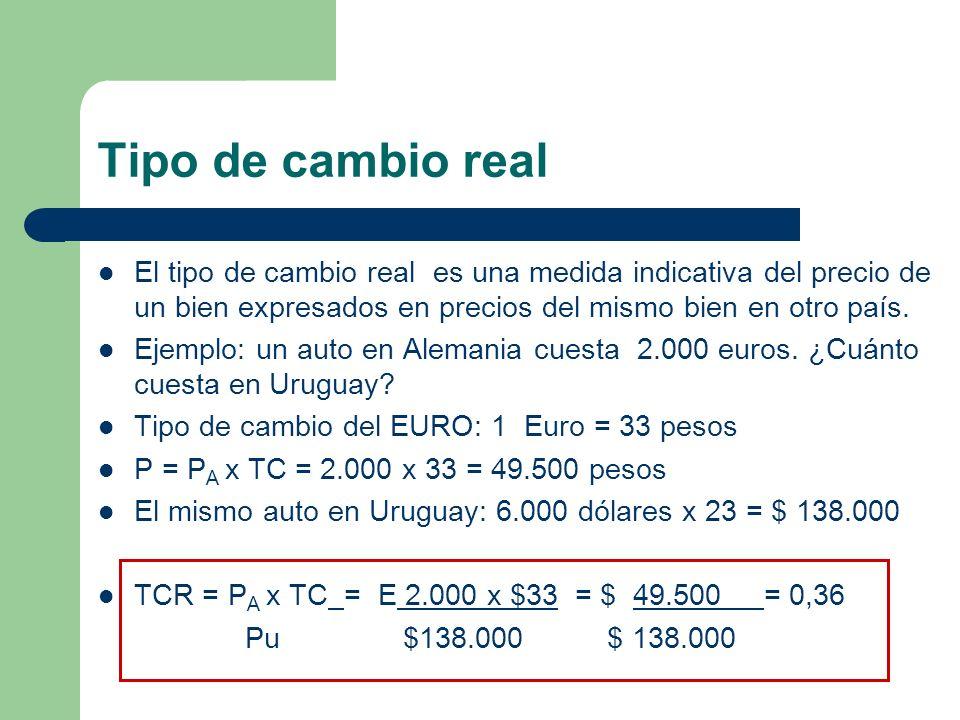 Tipo de cambio real El tipo de cambio real es una medida indicativa del precio de un bien expresados en precios del mismo bien en otro país. Ejemplo: