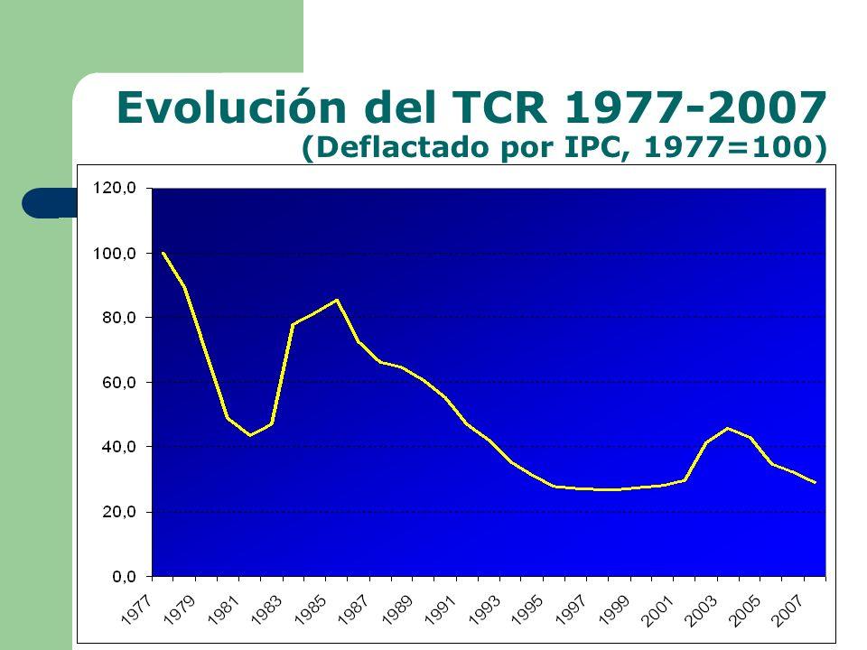 Evolución del TCR 1977-2007 (Deflactado por IPC, 1977=100)