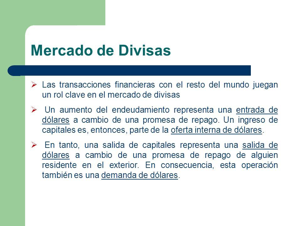 Mercado de Divisas Las transacciones financieras con el resto del mundo juegan un rol clave en el mercado de divisas Un aumento del endeudamiento repr
