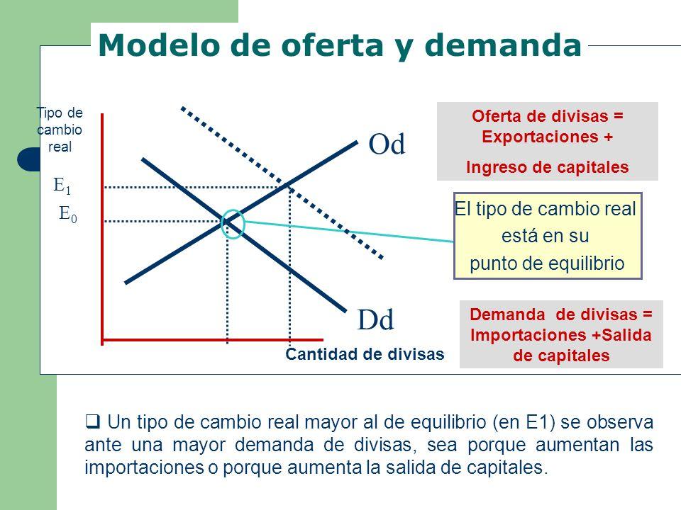 Dd Od Cantidad de divisas Tipo de cambio real Oferta de divisas = Exportaciones + Ingreso de capitales Demanda de divisas = Importaciones +Salida de c