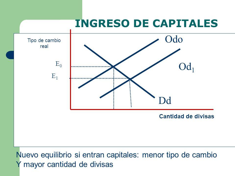 Dd Odo Cantidad de divisas Tipo de cambio real E1E1 E0E0 Od 1 Nuevo equilibrio si entran capitales: menor tipo de cambio Y mayor cantidad de divisas I