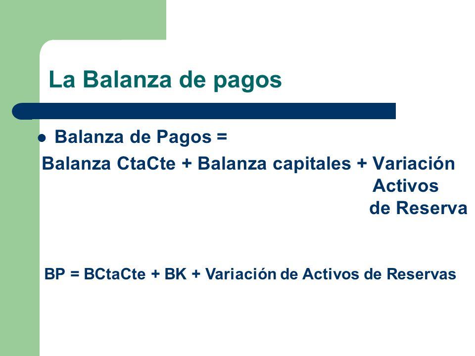 La Balanza de pagos Balanza de Pagos = Balanza CtaCte + Balanza capitales + Variación Activos de Reserva BP = BCtaCte + BK + Variación de Activos de R