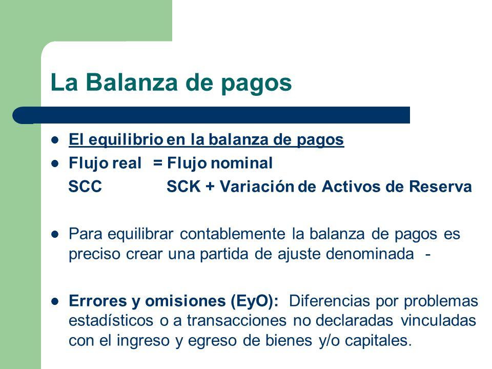 La Balanza de pagos El equilibrio en la balanza de pagos Flujo real = Flujo nominal SCC SCK + Variación de Activos de Reserva Para equilibrar contable
