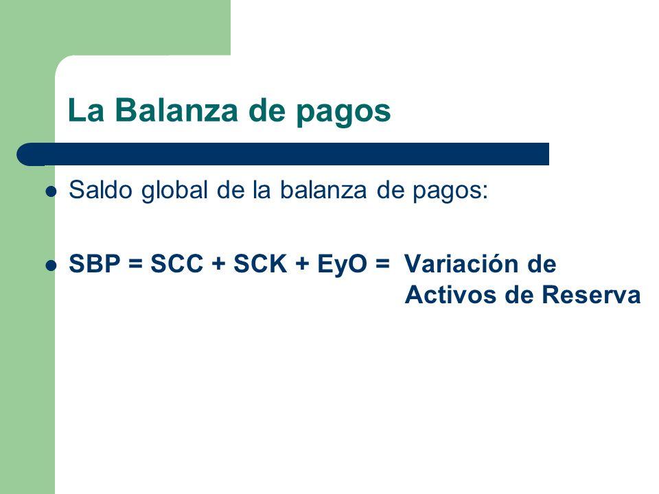 La Balanza de pagos Saldo global de la balanza de pagos: SBP = SCC + SCK + EyO = Variación de Activos de Reserva