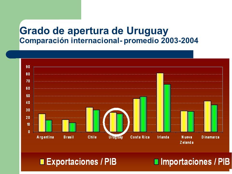 Grado de apertura de Uruguay Comparación internacional- promedio 2003-2004