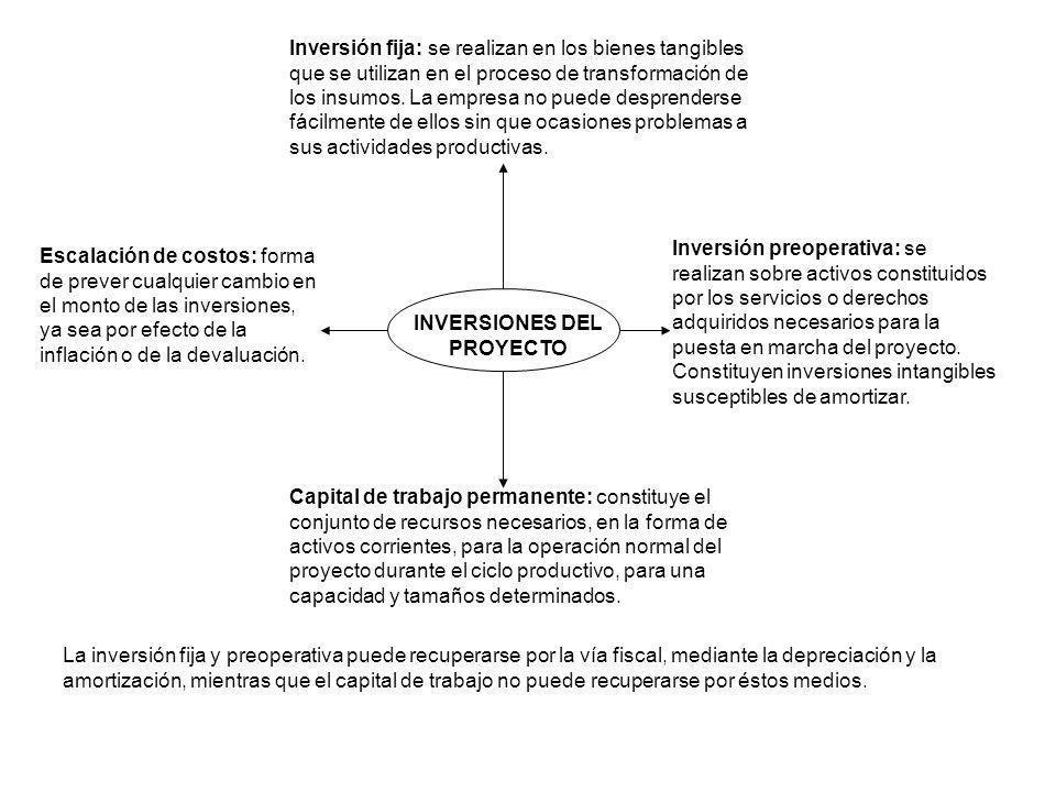 INVERSIONES DEL PROYECTO Inversión fija: se realizan en los bienes tangibles que se utilizan en el proceso de transformación de los insumos. La empres