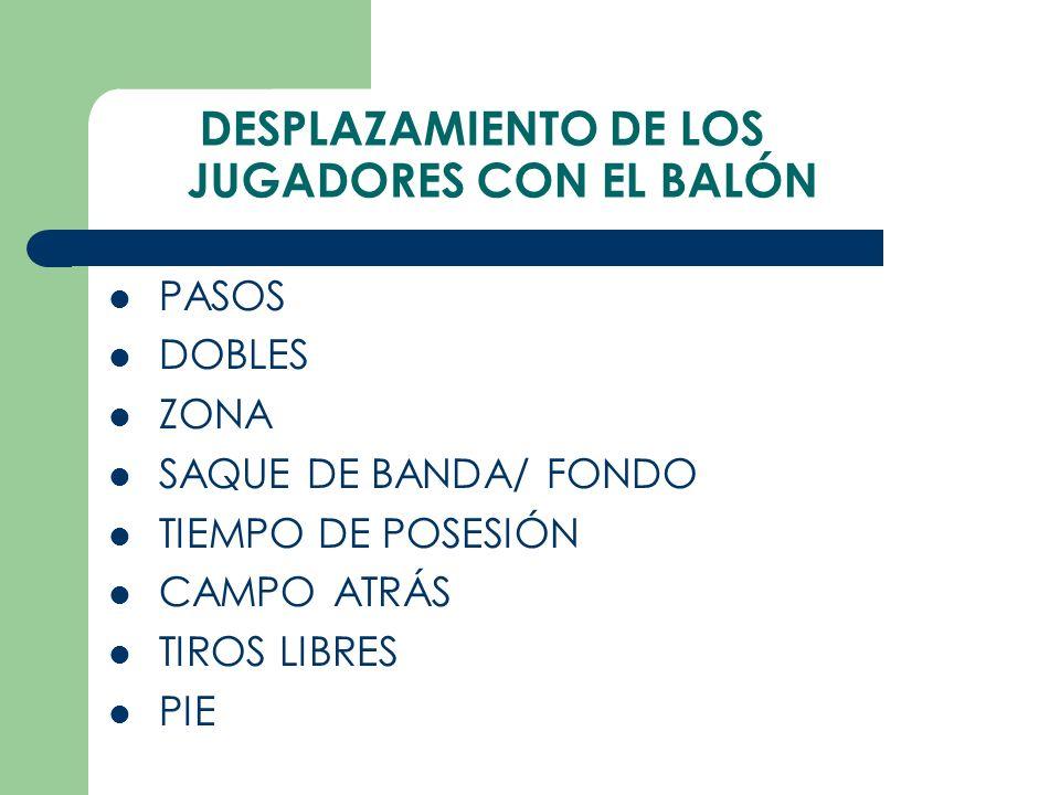 DESPLAZAMIENTO DE LOS JUGADORES CON EL BALÓN PASOS DOBLES ZONA SAQUE DE BANDA/ FONDO TIEMPO DE POSESIÓN CAMPO ATRÁS TIROS LIBRES PIE