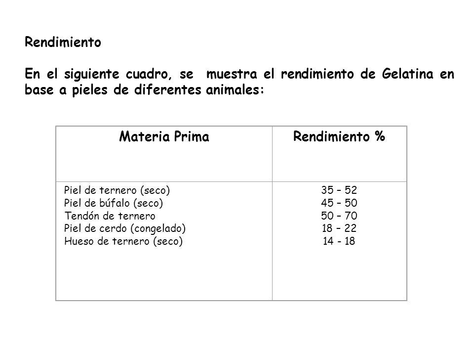 Rendimiento En el siguiente cuadro, se muestra el rendimiento de Gelatina en base a pieles de diferentes animales: Materia PrimaRendimiento % Piel de