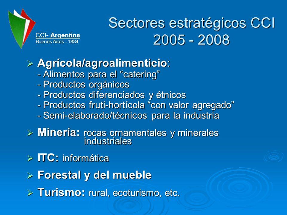 Sectores estratégicos CCI 2005 - 2008 Agrícola/agroalimenticio: - Alimentos para el catering - Productos orgánicos - Productos diferenciados y étnicos - Productos fruti-hortícola con valor agregado - Semi-elaborado/técnicos para la industria Agrícola/agroalimenticio: - Alimentos para el catering - Productos orgánicos - Productos diferenciados y étnicos - Productos fruti-hortícola con valor agregado - Semi-elaborado/técnicos para la industria Minería: rocas ornamentales y minerales industriales Minería: rocas ornamentales y minerales industriales ITC: informática ITC: informática Forestal y del mueble Forestal y del mueble Turismo: rural, ecoturismo, etc.