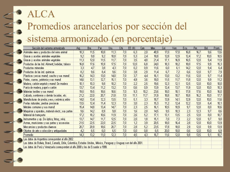 ALCA Promedios arancelarios por sección del sistema armonizado (en porcentaje)