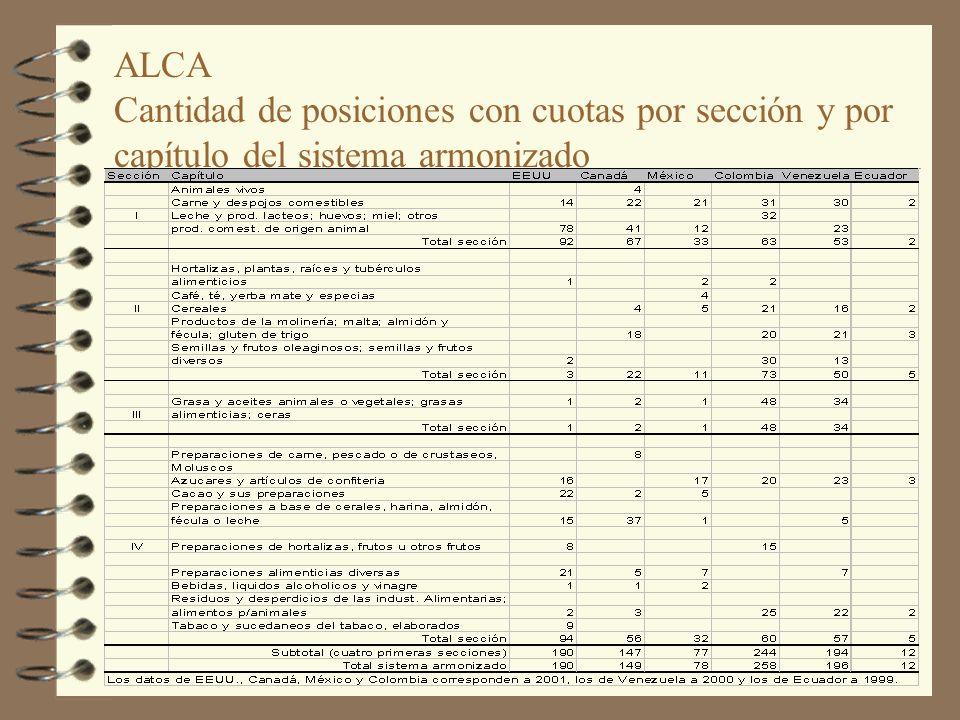 ALCA Cantidad de posiciones con cuotas por sección y por capítulo del sistema armonizado