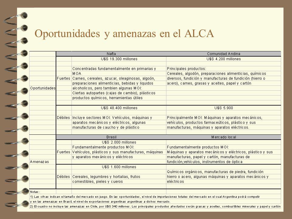 Oportunidades y amenazas en el ALCA
