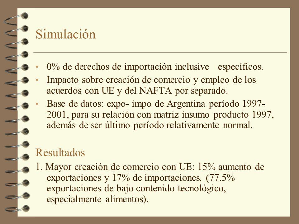 Simulación 0% de derechos de importación inclusive específicos. Impacto sobre creación de comercio y empleo de los acuerdos con UE y del NAFTA por sep