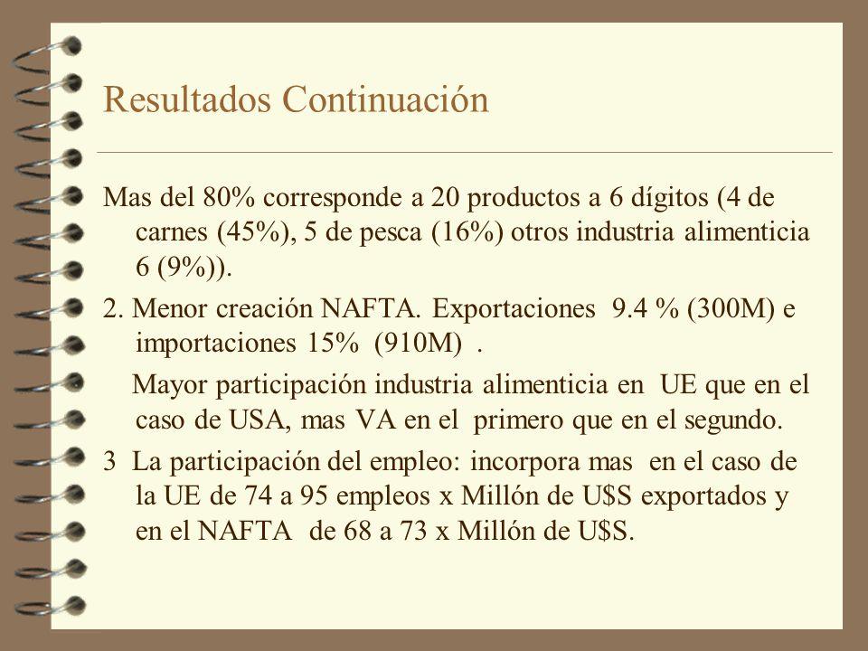 Resultados Continuación Mas del 80% corresponde a 20 productos a 6 dígitos (4 de carnes (45%), 5 de pesca (16%) otros industria alimenticia 6 (9%)). 2
