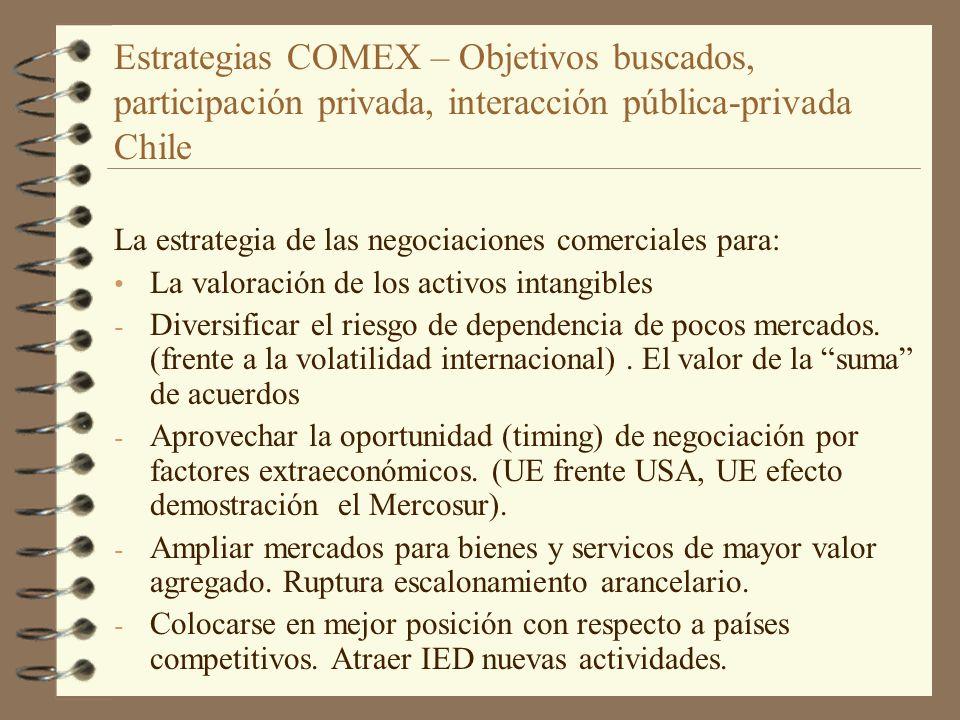 Estrategias COMEX – Objetivos buscados, participación privada, interacción pública-privada Chile La estrategia de las negociaciones comerciales para: