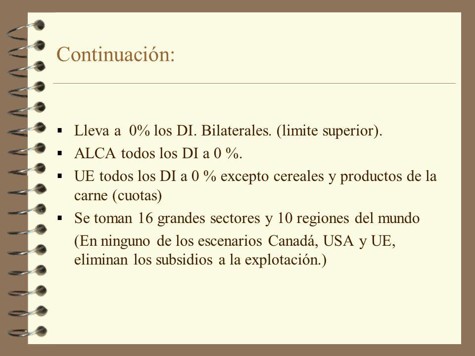 Continuación Resultados A nivel agregado todos los resultados son favorables Volumen exportación Crecimiento PBI % % ALCA + UE 27,0 7,2 Libre comerc 28,5 5,6 Mercosur+UE16,0 4,3 ALCA 14,0 3,5 4+1 9,0 2,6