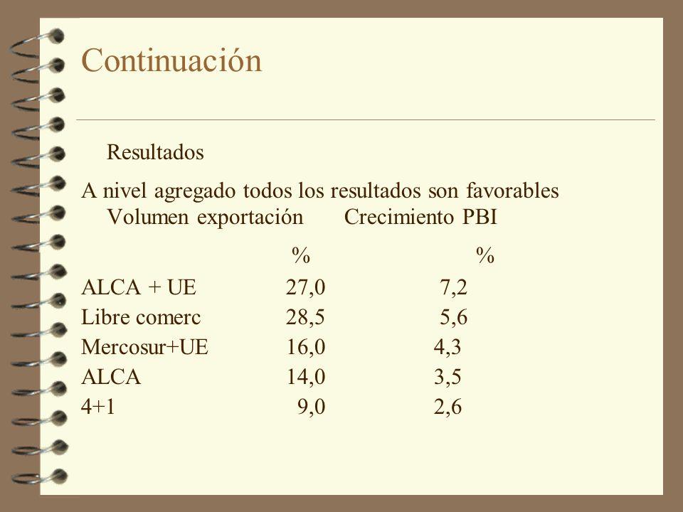 Continuación Resultados A nivel agregado todos los resultados son favorables Volumen exportación Crecimiento PBI % % ALCA + UE 27,0 7,2 Libre comerc 2