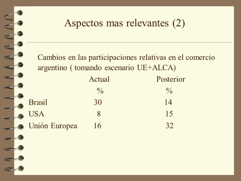 Cambios en las participaciones relativas en el comercio argentino ( tomando escenario UE+ALCA) Actual Posterior % % Brasil 30 14 USA 8 15 Unión Europe