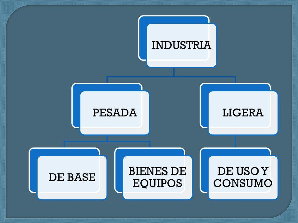 Tipos de industria La industria se clasifica en pesada y ligera según la cantidad de materia prima y energía que utilizan y los bienes que producen.