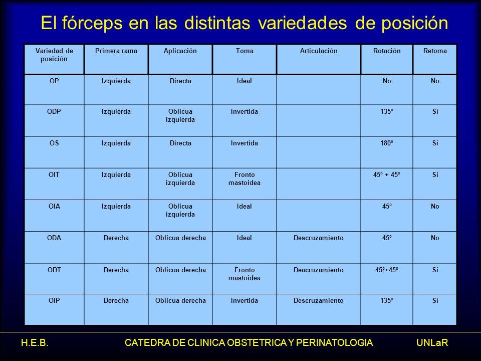 H.E.B. CATEDRA DE CLINICA OBSTETRICA Y PERINATOLOGIA UNLaR El fórceps en las distintas variedades de posición Variedad de posición Primera ramaAplicac