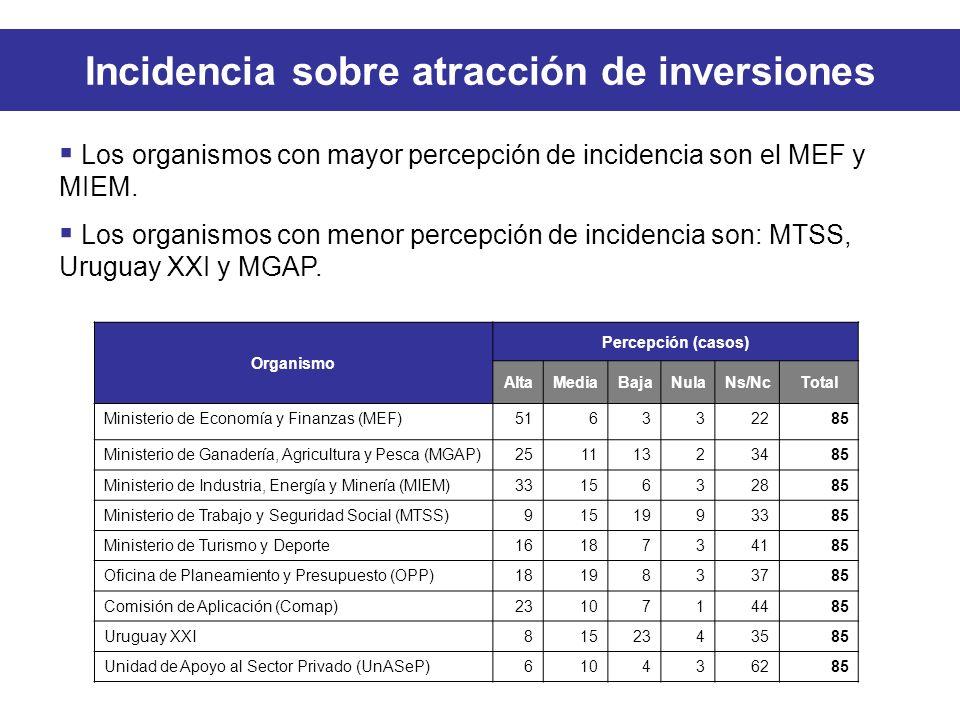 Incidencia sobre atracción de inversiones Los organismos con mayor percepción de incidencia son el MEF y MIEM.