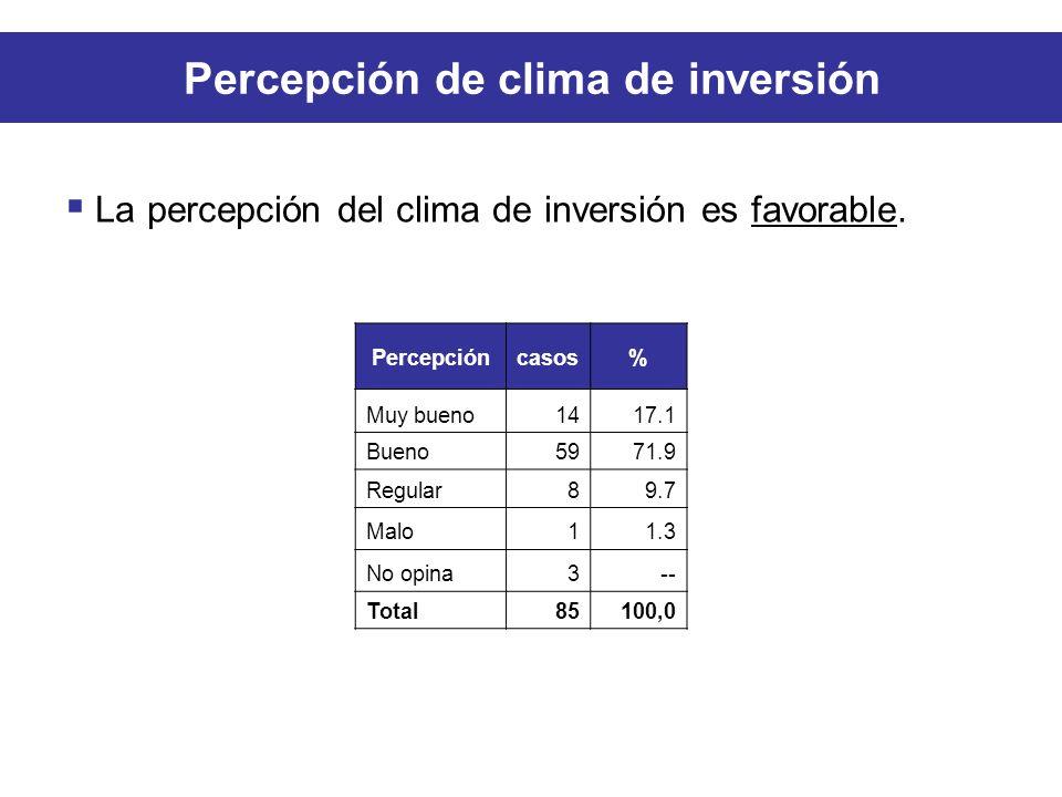 Percepcióncasos% Muy bueno1417.1 Bueno5971.9 Regular89.7 Malo11.3 No opina3-- Total85100,0 Percepción de clima de inversión La percepción del clima de inversión es favorable.