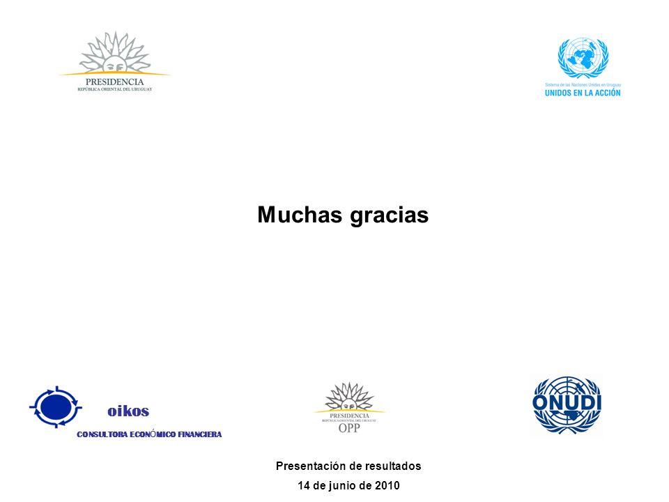 oikos CONSULTORA ECON Ó MICO FINANCIERA Presentación de resultados 14 de junio de 2010 Muchas gracias