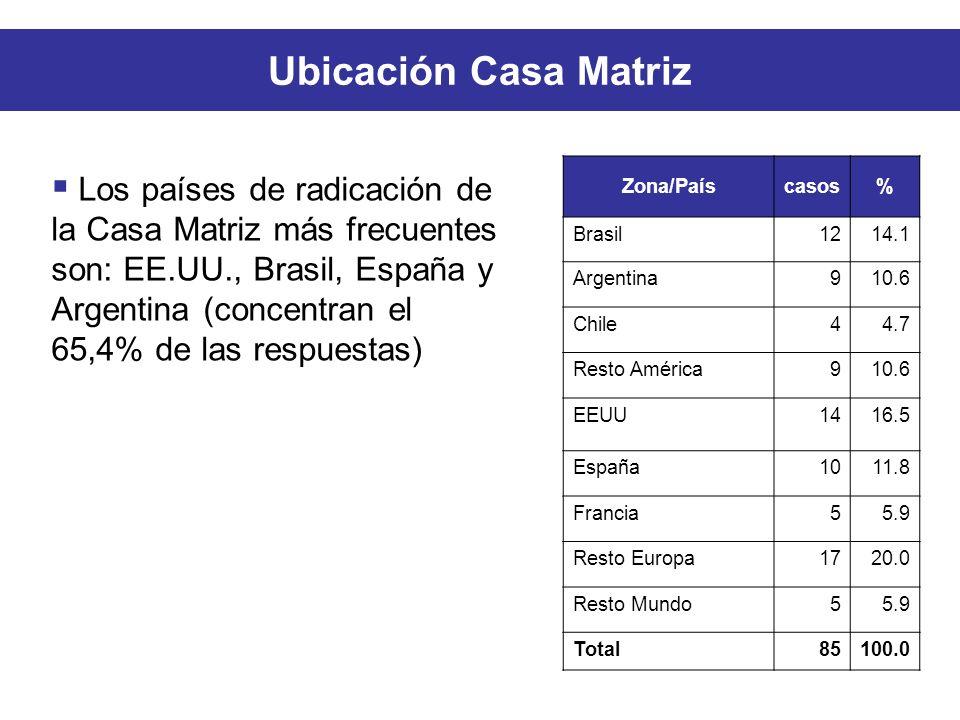Ubicación Casa Matriz Zona/Paíscasos% Brasil1214.1 Argentina910.6 Chile44.7 Resto América910.6 EEUU1416.5 España1011.8 Francia55.9 Resto Europa1720.0 Resto Mundo55.9 Total85100.0 Los países de radicación de la Casa Matriz más frecuentes son: EE.UU., Brasil, España y Argentina (concentran el 65,4% de las respuestas)