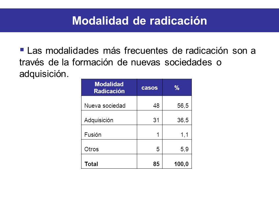 Modalidad de radicación Modalidad Radicación casos% Nueva sociedad4856,5 Adquisición3136,5 Fusión11,1 Otros55,9 Total85100,0 Las modalidades más frecuentes de radicación son a través de la formación de nuevas sociedades o adquisición.