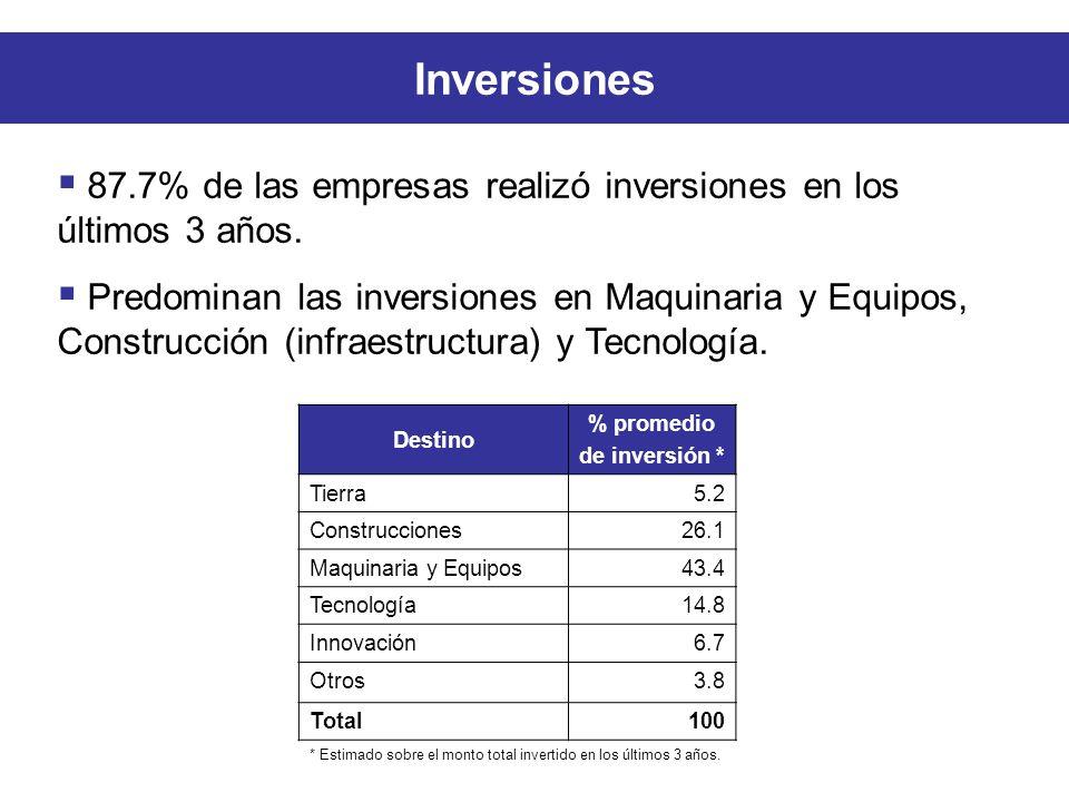 Inversiones Destino % promedio de inversión * Tierra5.2 Construcciones26.1 Maquinaria y Equipos43.4 Tecnología14.8 Innovación6.7 Otros3.8 Total100 * Estimado sobre el monto total invertido en los últimos 3 años.