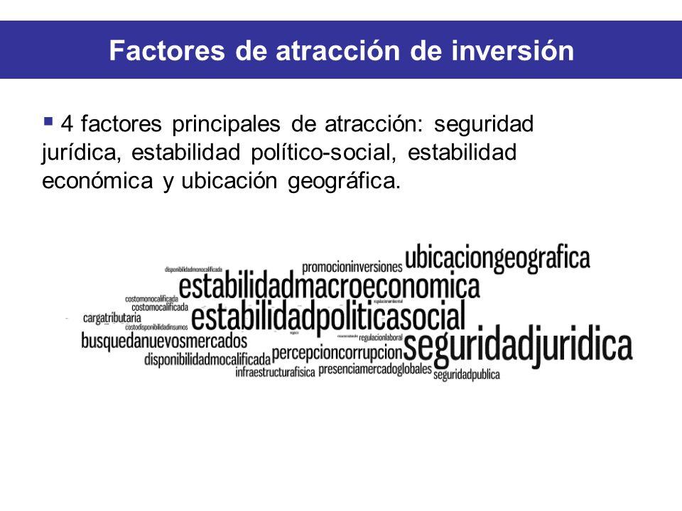 4 factores principales de atracción: seguridad jurídica, estabilidad político-social, estabilidad económica y ubicación geográfica.