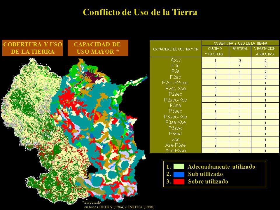 Conflicto de Uso de la Tierra 1.Adecuadamente utilizado 2.