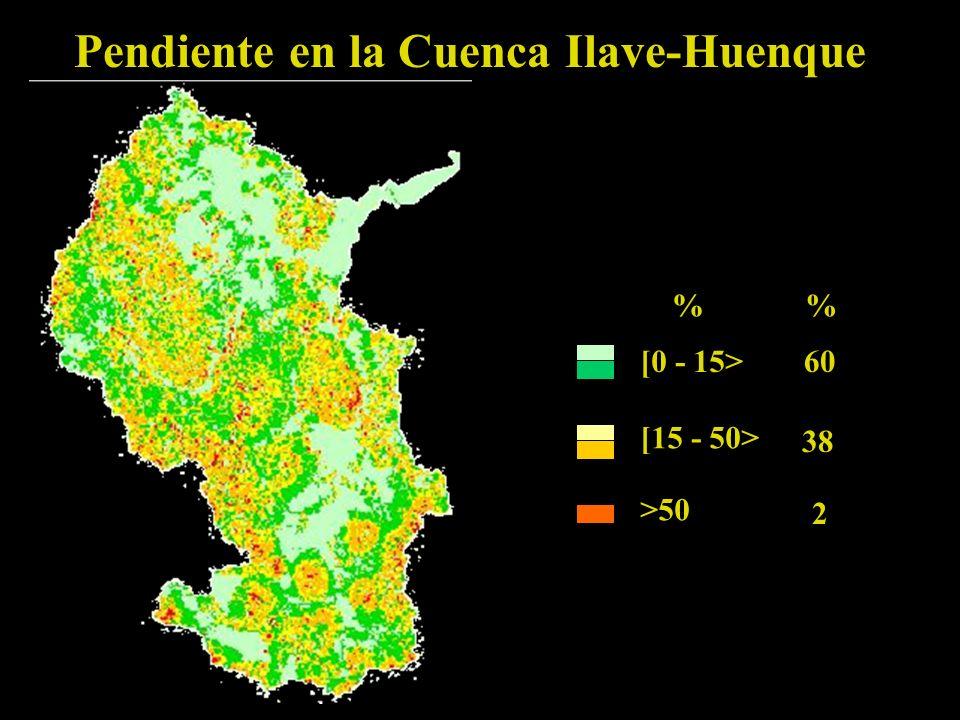 Pendiente en la Cuenca Ilave-Huenque [0 - 15> % [15 - 50> >50 60 38 2 %