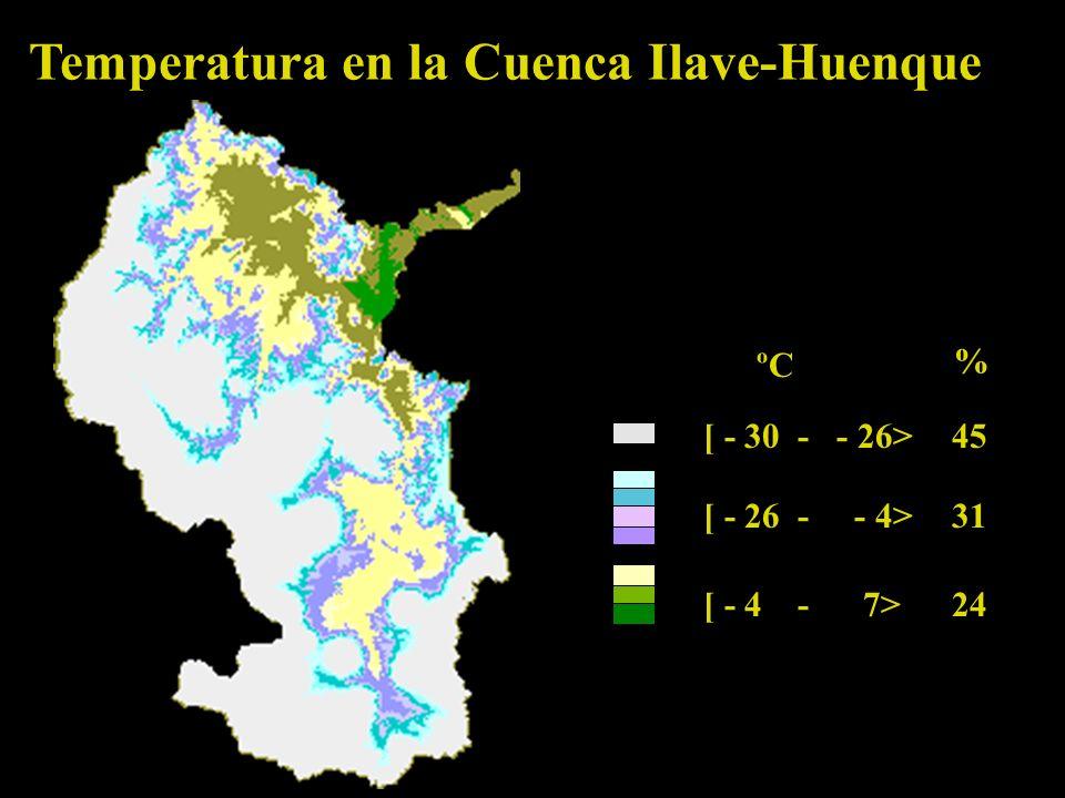 Temperatura en la Cuenca Ilave-Huenque [ - 30 - - 26> 45 [ - 26 - - 4> 31 [ - 4 - 7>24 ºC %