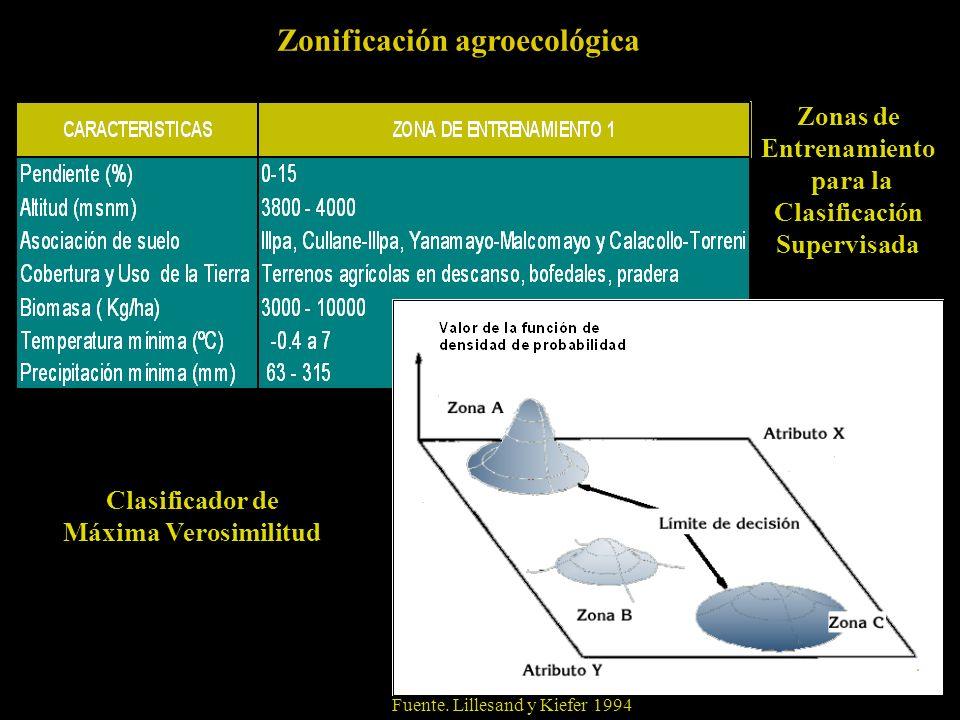 Zonas de Entrenamiento para la Clasificación Supervisada Zonificación agroecológica Fuente.