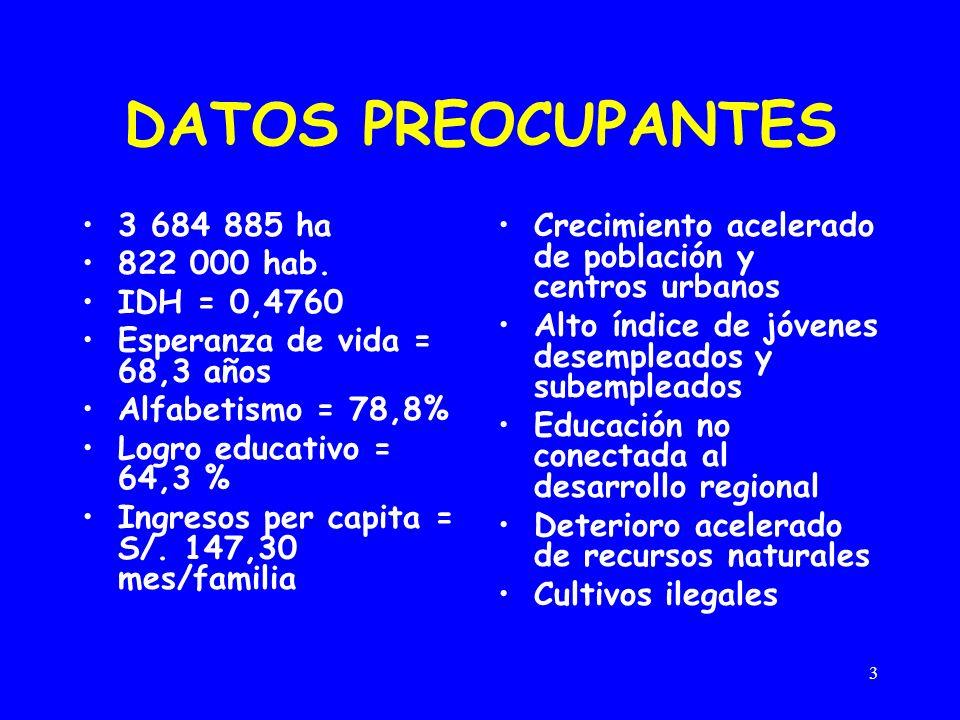 3 DATOS PREOCUPANTES 3 684 885 ha 822 000 hab. IDH = 0,4760 Esperanza de vida = 68,3 años Alfabetismo = 78,8% Logro educativo = 64,3 % Ingresos per ca